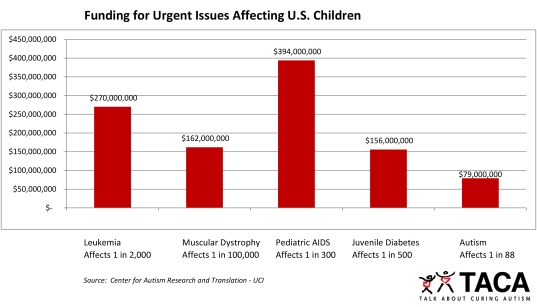 TACA funding-of-urgent-issues-affecting-us-children