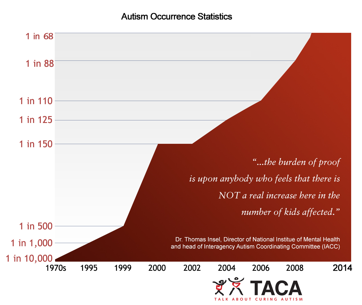 Autism rates from the 70s to the present