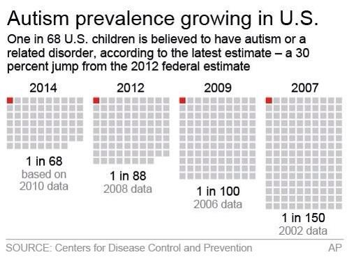 Cdc Stepping Up Autism Monitoring >> Is The Cdc Stepping Up Autism Monitoring Moving Autism Forward By