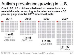 CDC Autism prevalence chart 2002 - 2014