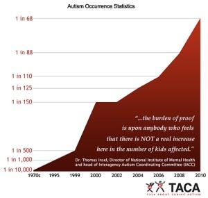 TACA-Autism-Stats-2010