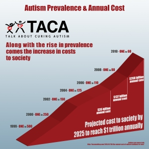 Autism Costs and prevalence